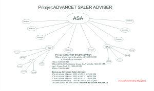 Posao - Stručni saradnik u prodaji