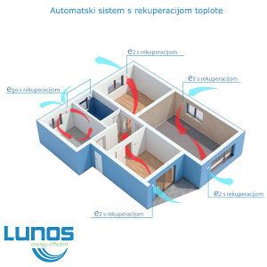 LUNOS sistem s rekuperacijom-vlaga u stanu STOP!
