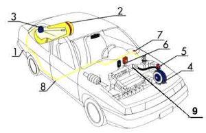 Auto-plinska instalacija